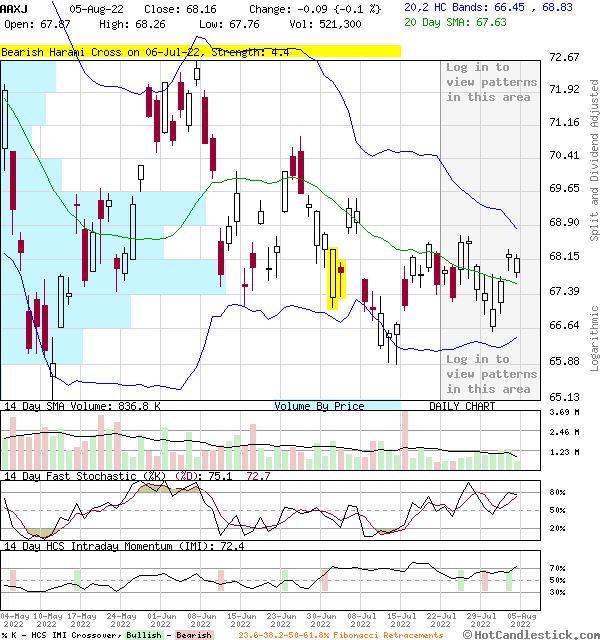 AAXJ - Large Daily Candlestick Stock Chart