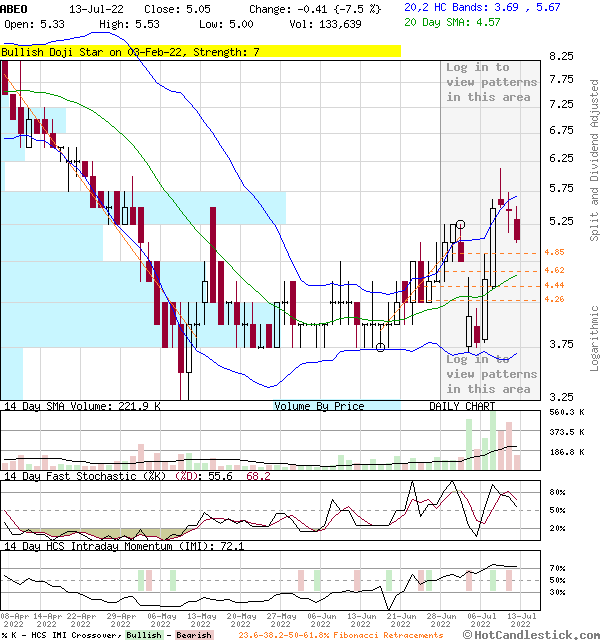 ABEO - Large Daily Candlestick Stock Chart