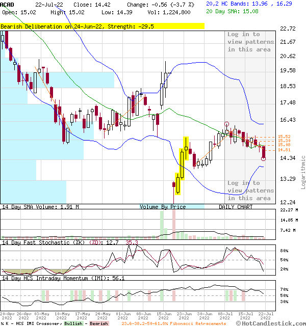 3-Month Chart of ACAD - ACADIA Pharmaceuticals Inc.