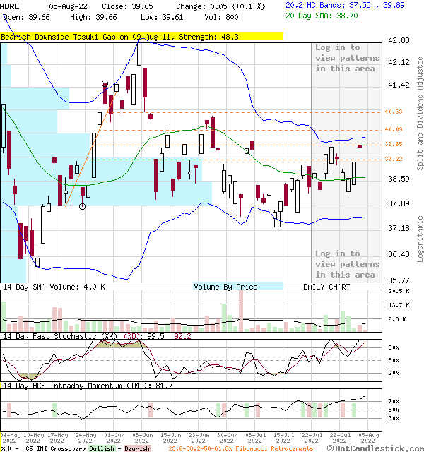 ADRE - Large Daily Candlestick Stock Chart