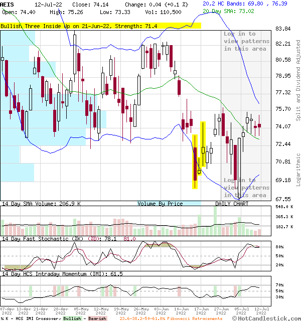 AEIS - Large Daily Candlestick Stock Chart