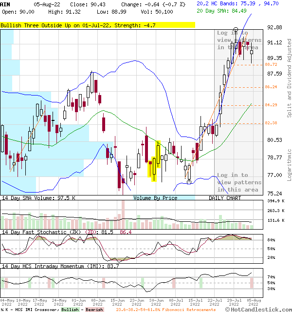 AIN - Large Daily Candlestick Stock Chart