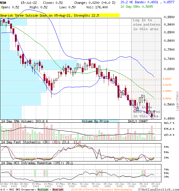 3-Month Chart of ASM - Avino Silver Gold Mines Ltd. Common Shares (Canada)