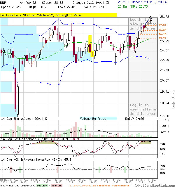 BRP - Large Daily Candlestick Stock Chart