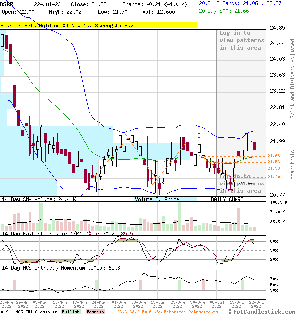 BSRR - Large Daily Candlestick Stock Chart