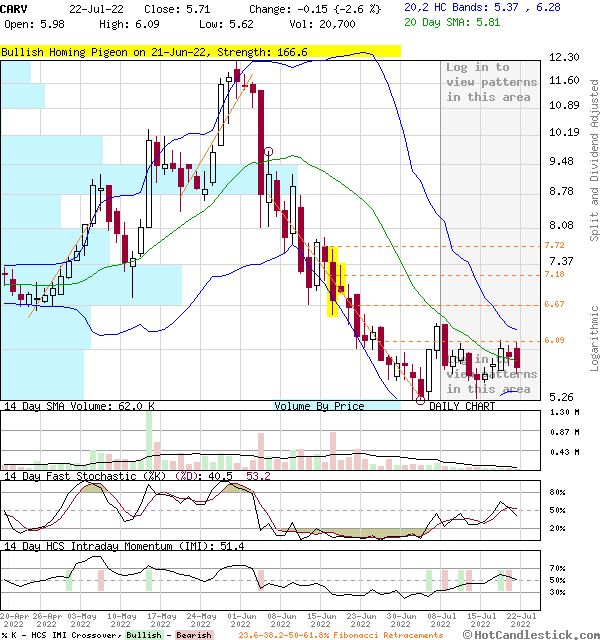 CARV - Large Daily Candlestick Stock Chart