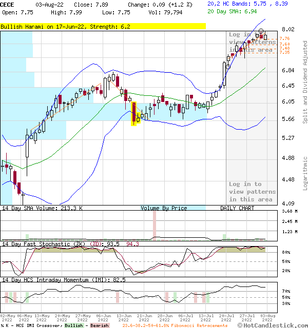 CECE - Large Daily Candlestick Stock Chart