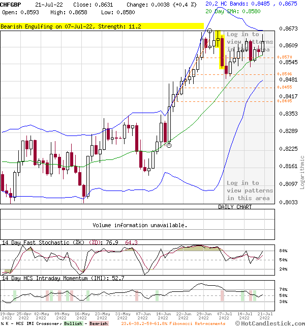 3-Month Chart of CHFGBP - Swiss Franc British Pound