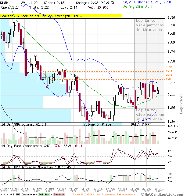 3-Month Chart of CLSN - Celsion Corporation