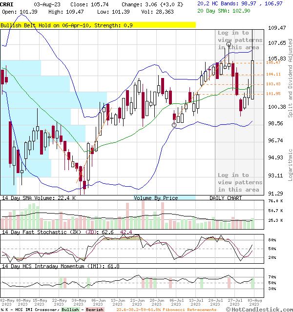 CRAI - Large Daily Candlestick Stock Chart