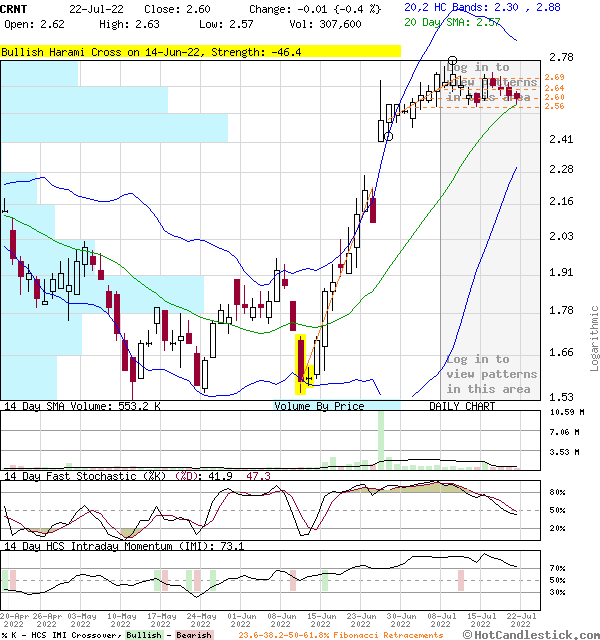 CRNT - Large Daily Candlestick Stock Chart