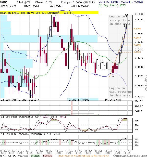 DRRX - Large Daily Candlestick Stock Chart