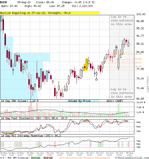 DXCM - Large Daily Candlestick Stock Chart
