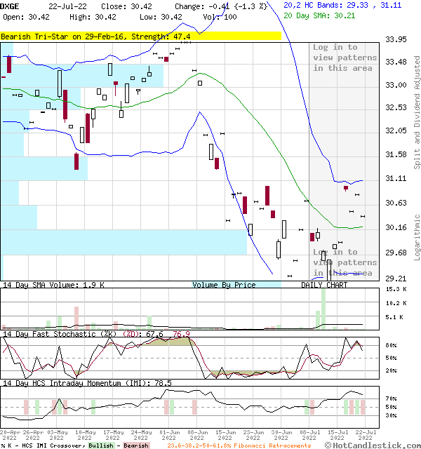 DXGE - Large Daily Candlestick Stock Chart