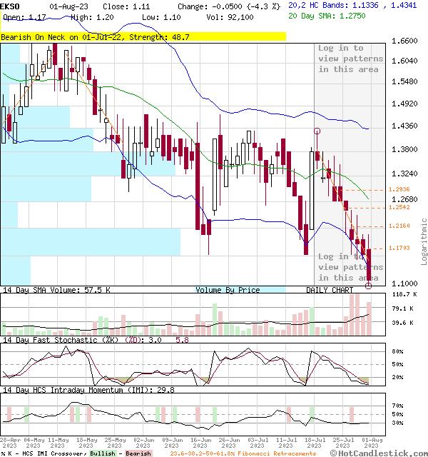 EKSO - Large Daily Candlestick Stock Chart