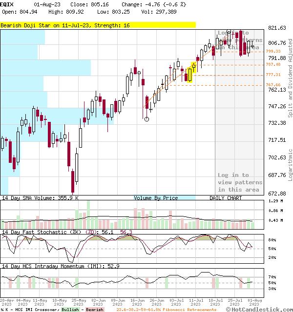 EQIX - Large Daily Candlestick Stock Chart