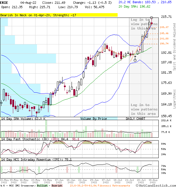 ERIE - Large Daily Candlestick Stock Chart