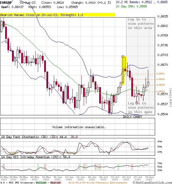 3-Month Chart of EURGBP - Euro British Pound