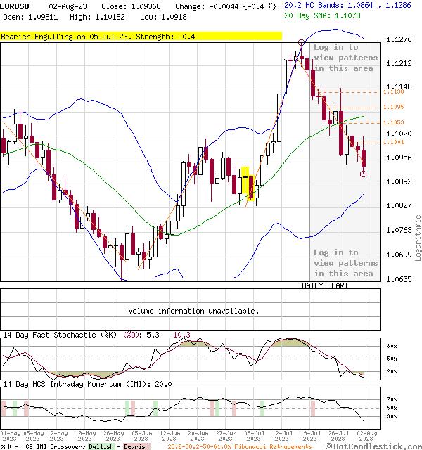 EURUSD - Large Daily Candlestick Stock Chart