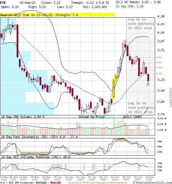 EXK - Large Daily Candlestick Stock Chart