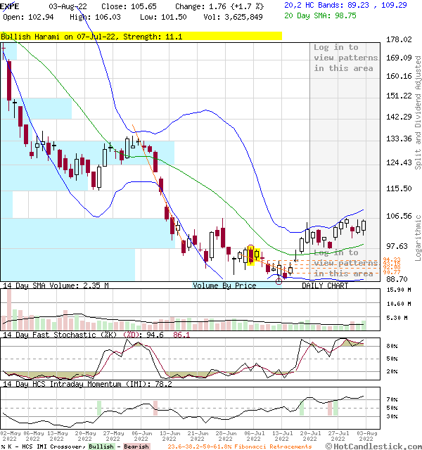 EXPE - Large Daily Candlestick Stock Chart