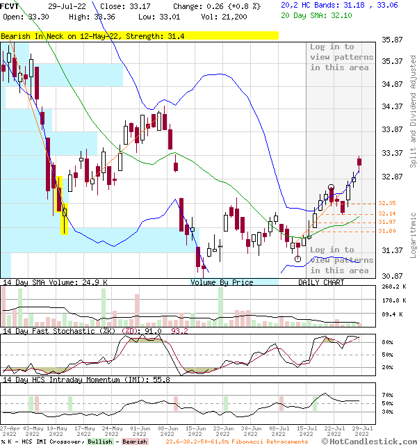 FCVT - Large Daily Candlestick Stock Chart