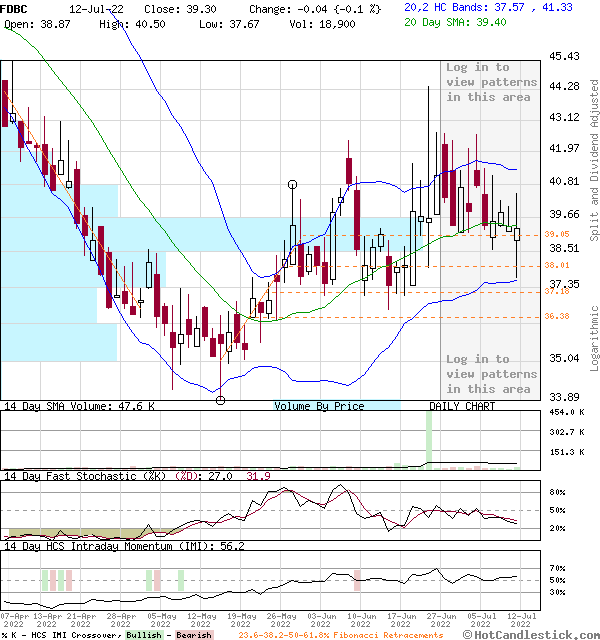 FDBC - Large Daily Candlestick Stock Chart