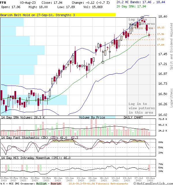 FFA - Large Daily Candlestick Stock Chart