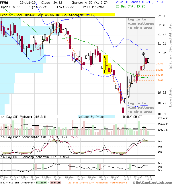 FFWM - Large Daily Candlestick Stock Chart