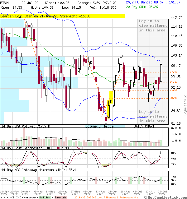 FIVN - Large Daily Candlestick Stock Chart