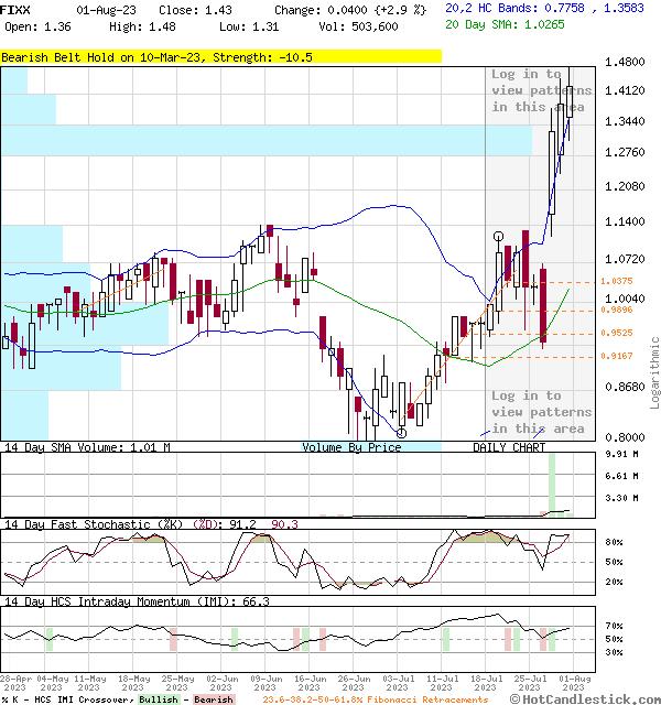 FIXX - Large Daily Candlestick Stock Chart