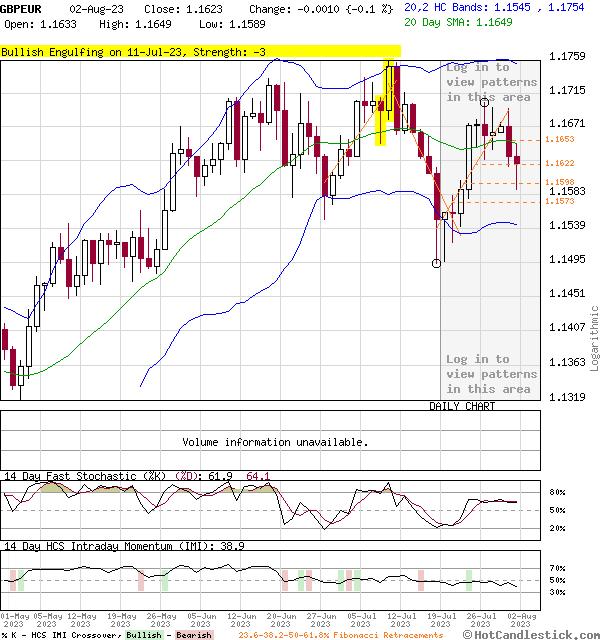 3-Month Chart of GBPEUR - British Pound Euro