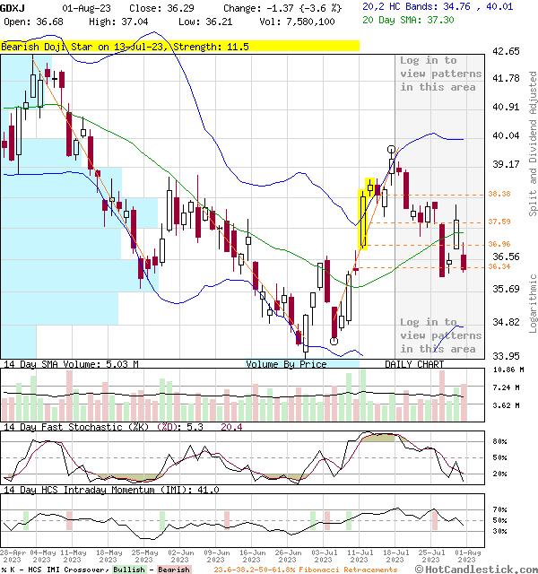 3-Month Chart of GDXJ - VanEck Vectors Junior Gold Miners ETF