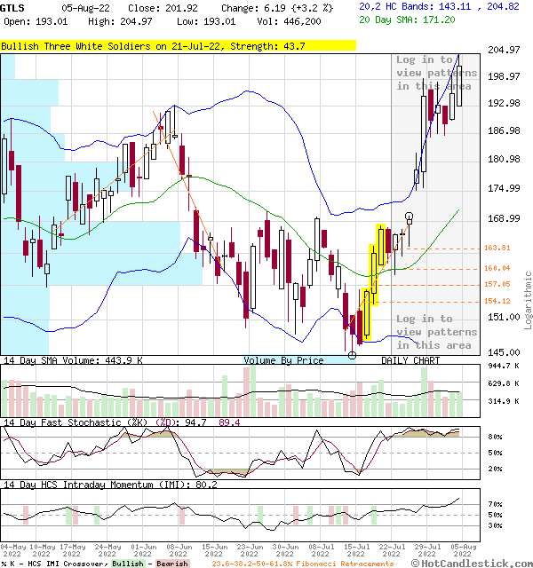GTLS - Large Daily Candlestick Stock Chart