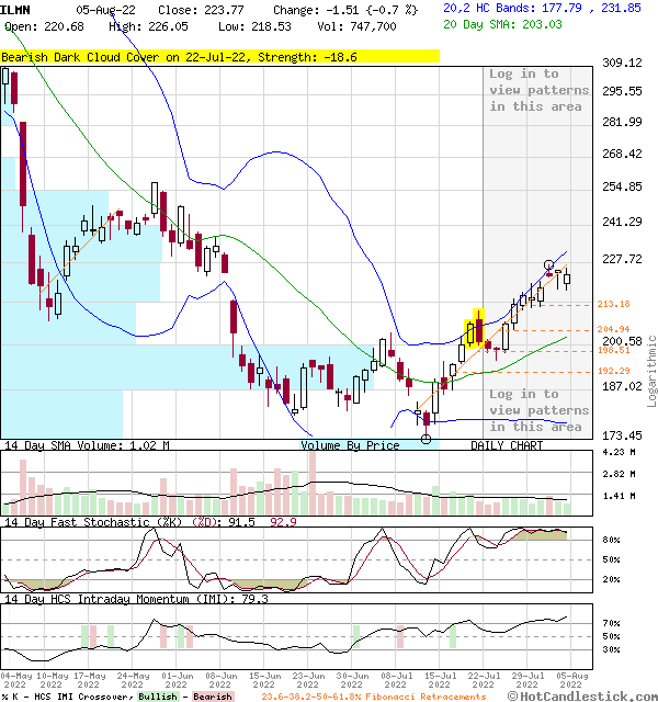 3-Month Chart of ILMN - Illumina Inc.