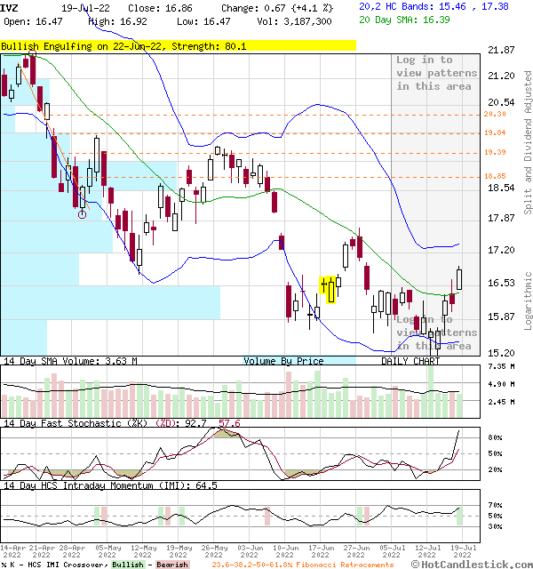 Ivz Candlestick Chart Analysis Of Invesco Ltd