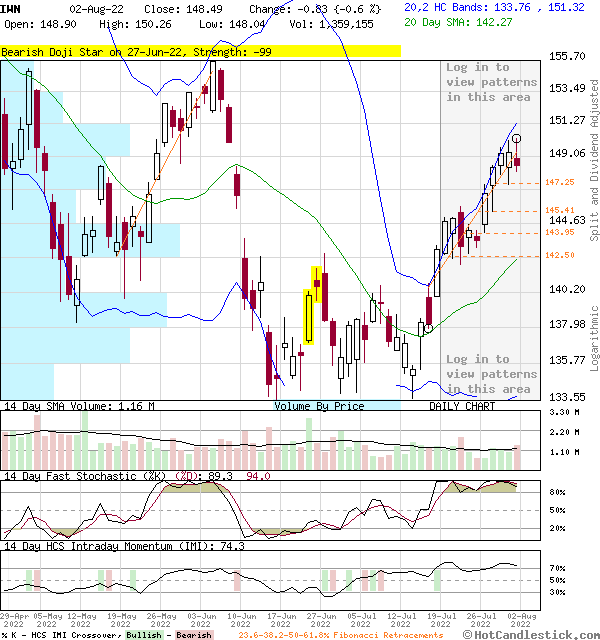 IWN - Large Daily Candlestick Stock Chart