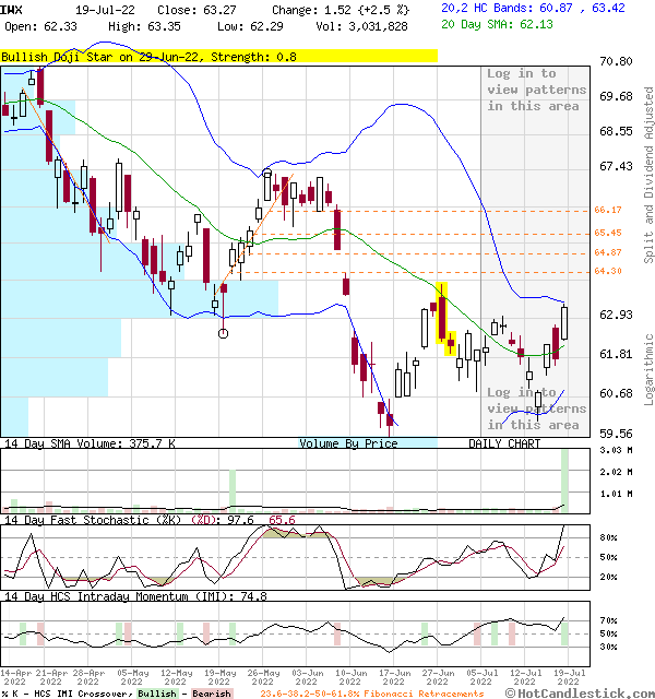 IWX - Large Daily Candlestick Stock Chart