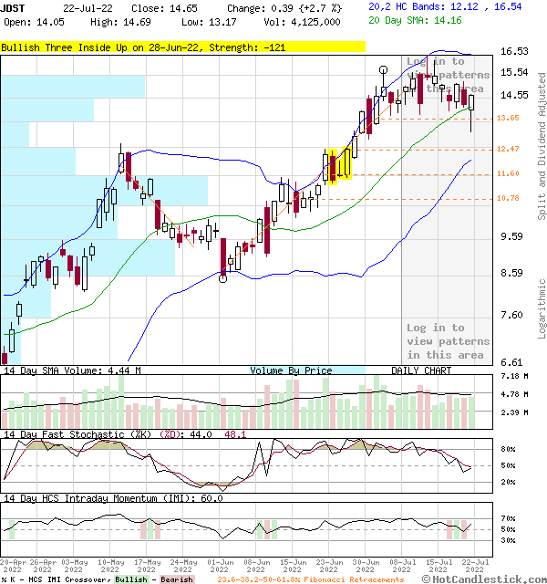 3-Month Chart of JDST - Direxion Daily Junior Gold Miners Index Bear 3X Shares