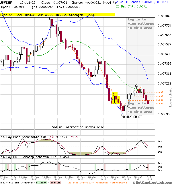 3-Month Chart of JPYCHF - Japan Yen Swiss Franc