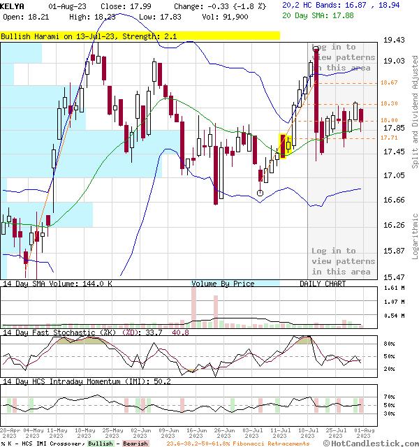 KELYA - Large Daily Candlestick Stock Chart