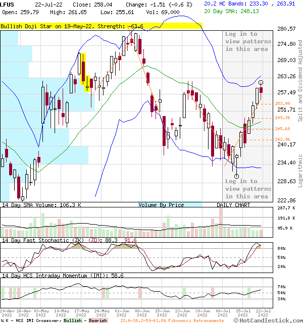 LFUS - Large Daily Candlestick Stock Chart