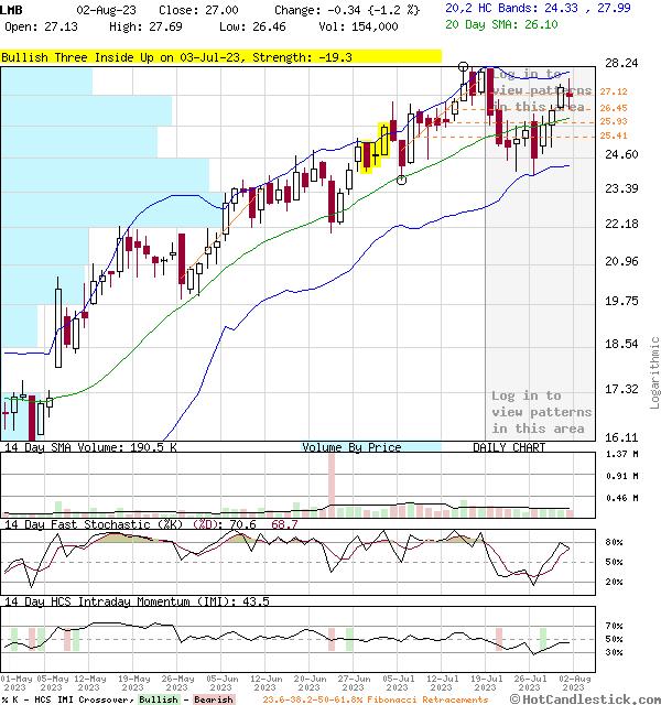 LMB - Large Daily Candlestick Stock Chart