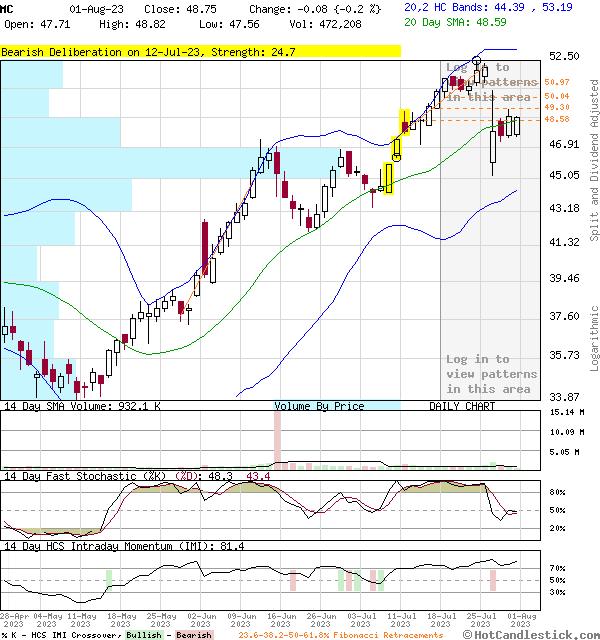 MC - Large Daily Candlestick Stock Chart