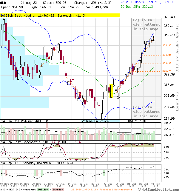 MLM - Large Daily Candlestick Stock Chart