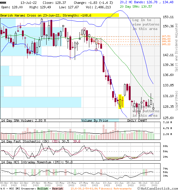 MMM - Large Daily Candlestick Stock Chart