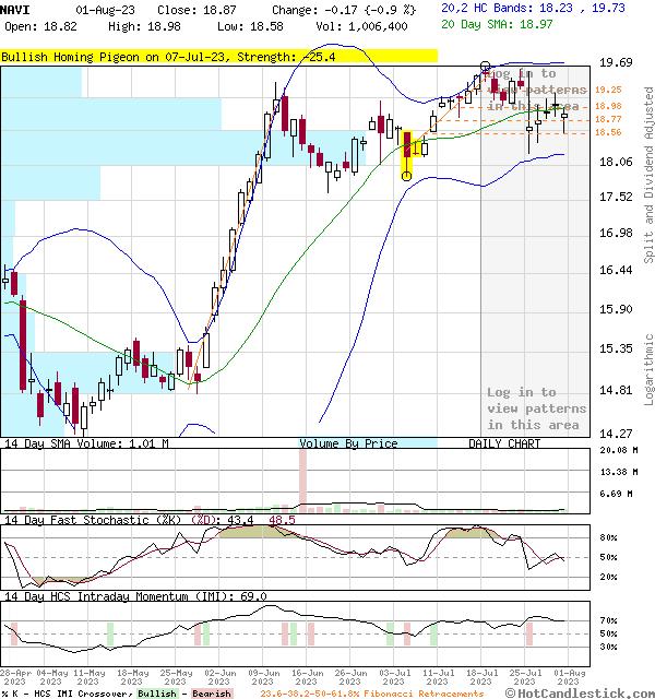 NAVI - Large Daily Candlestick Stock Chart