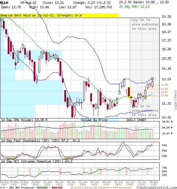 NCLH - Large Daily Candlestick Stock Chart