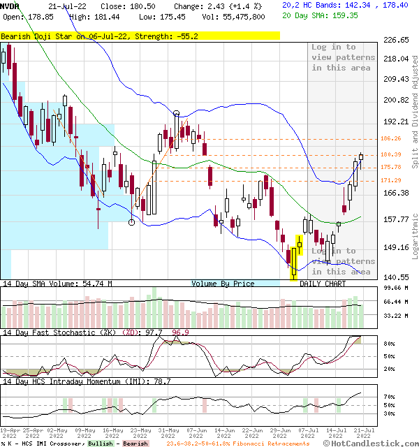 NVDA - Large Daily Candlestick Stock Chart