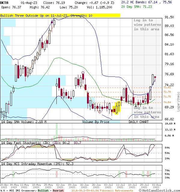 OKTA - Large Daily Candlestick Stock Chart